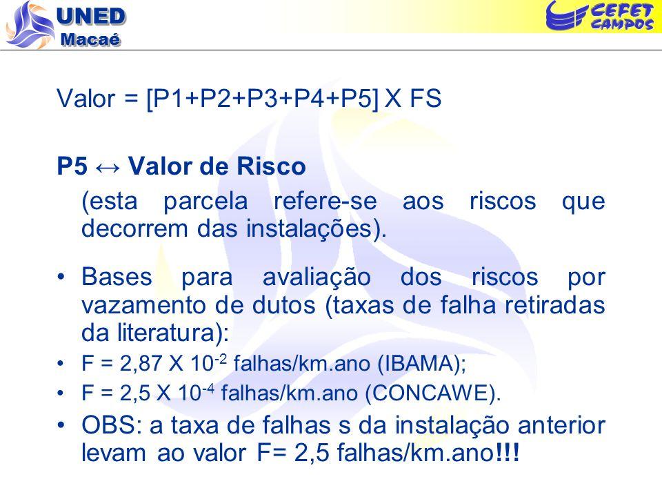 Valor = [P1+P2+P3+P4+P5] X FS P5 ↔ Valor de Risco